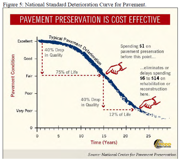 PavementDegradationCurve